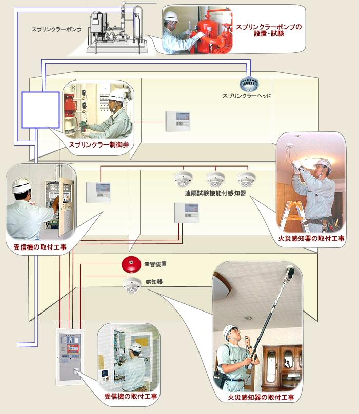 消防用設備にかかわる設計・見積・施工